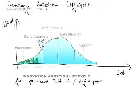 Technolgy Adaption Lifecycle