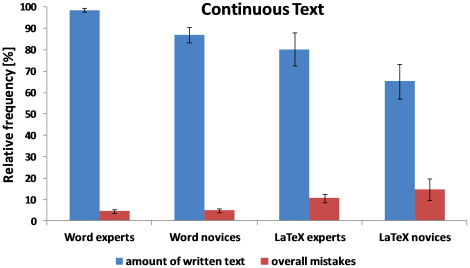 Word VS LaTeX