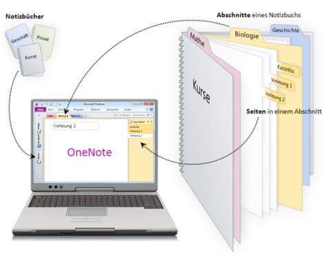 OneNote Struktur